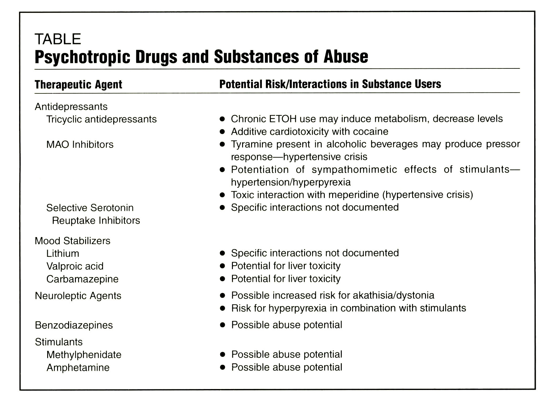The Pharmacotherapy of Dual Diagnosis