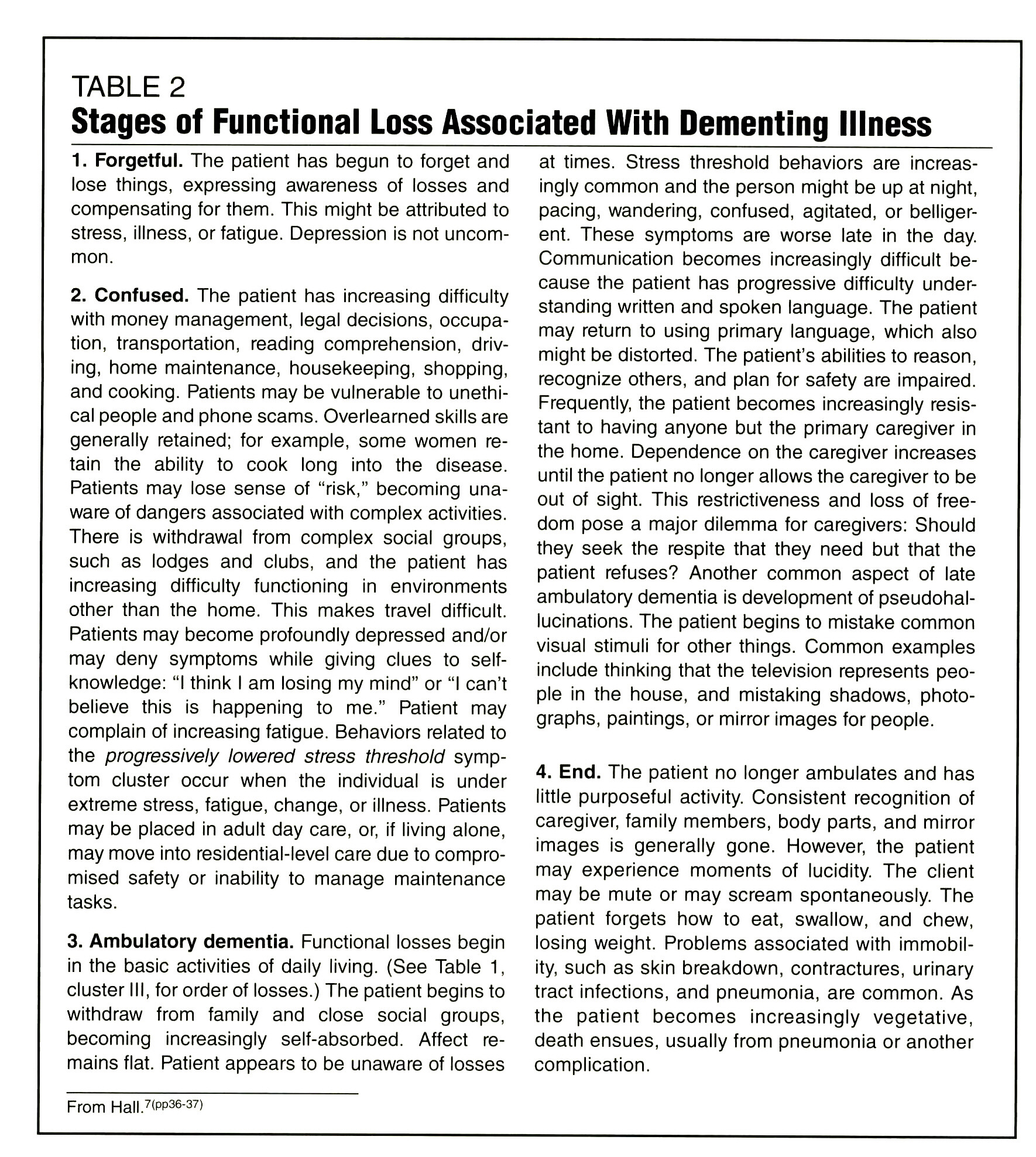 TABLE 2Stages of Functional Loss Associated With Dementing Illness