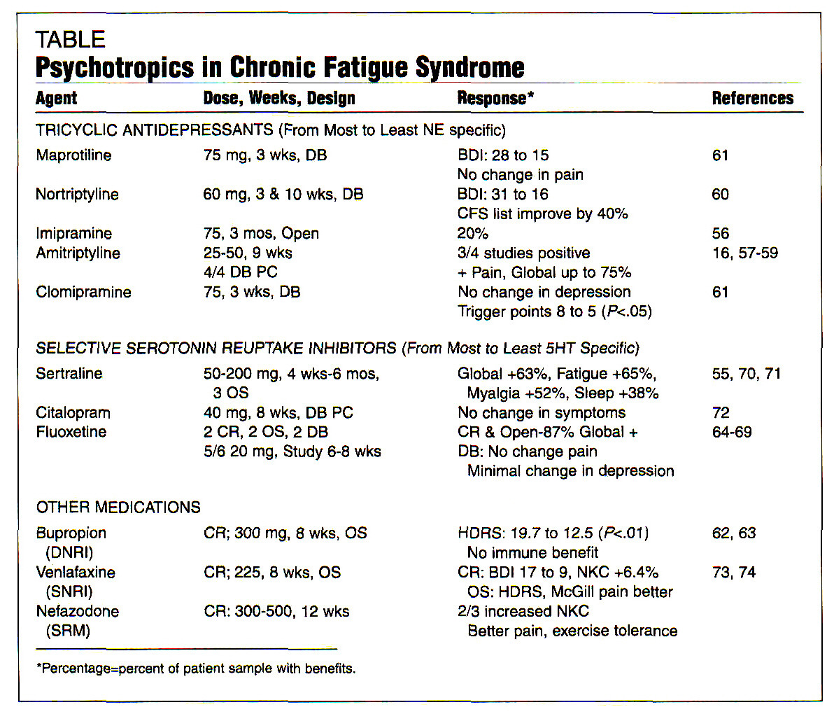 TABLEPsychotropics In Chronic Fatigue Syndrome