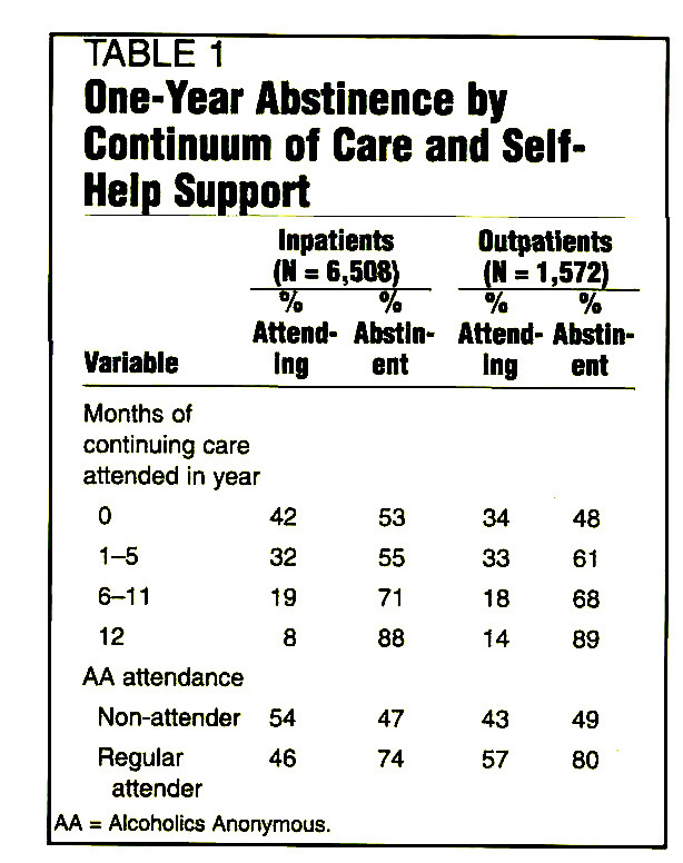 TABLE 1One-Year Abstinence by Continuum of Care and Self-Help Support