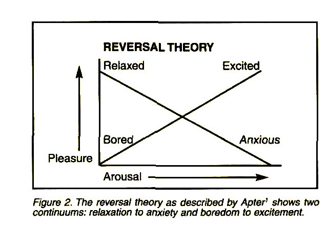 Figure 2. The reversal theory as described by Apter' shows two continuums: relaxation to anxiety and boredom to excitement.