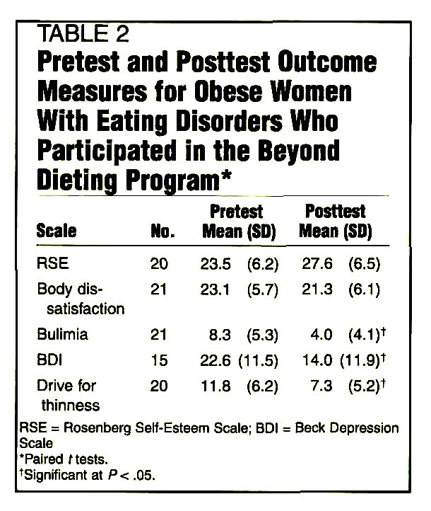 the relationship between obesity and eating disorders in america The relationship between quality of life, binge-eating disorder, and obesity status in an ethnically diverse sample.