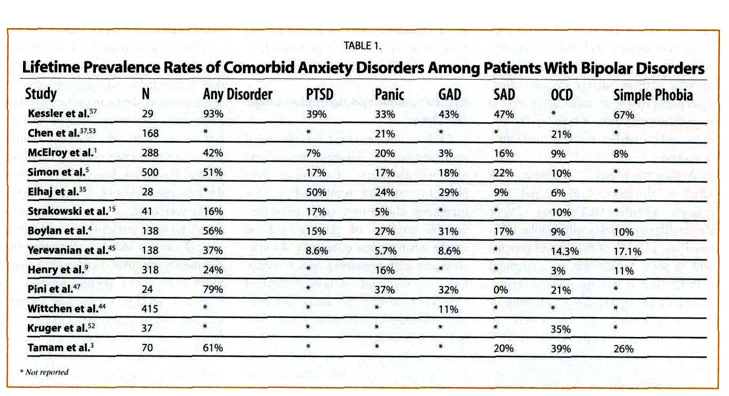 Diagnosing and Treating Anxiety Comorbidity in Bipolar Disorders – Bipolar Disorder Worksheets
