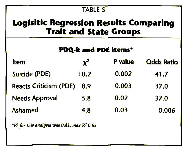 TABLE 5Logisitic Regression Results Comparing Traft and State Groups