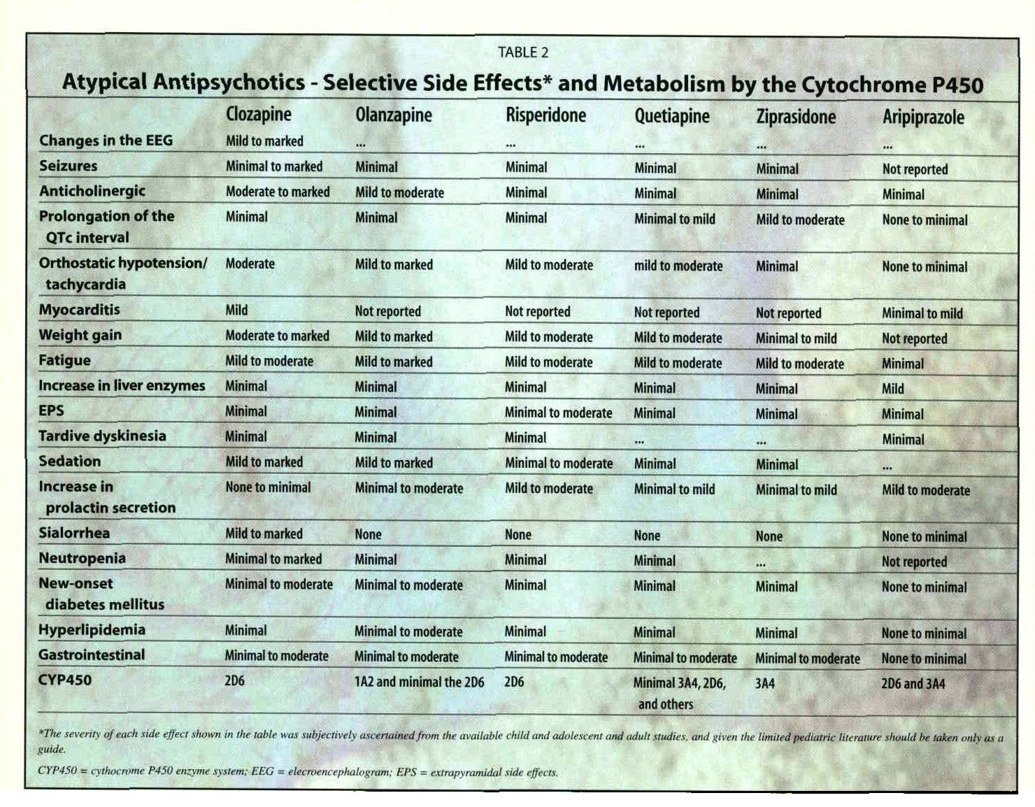 TABLE 2Atypical Antipsychotics - Selective Side Effects- and Metabolism by the Cytochrome P450