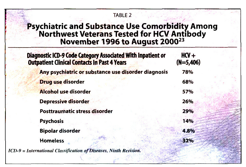 TABLE 2Psychiatric and Substance Use Comorbidity Among Northwest Veterans Tested for HCV Antibody November 1996 to August 200023