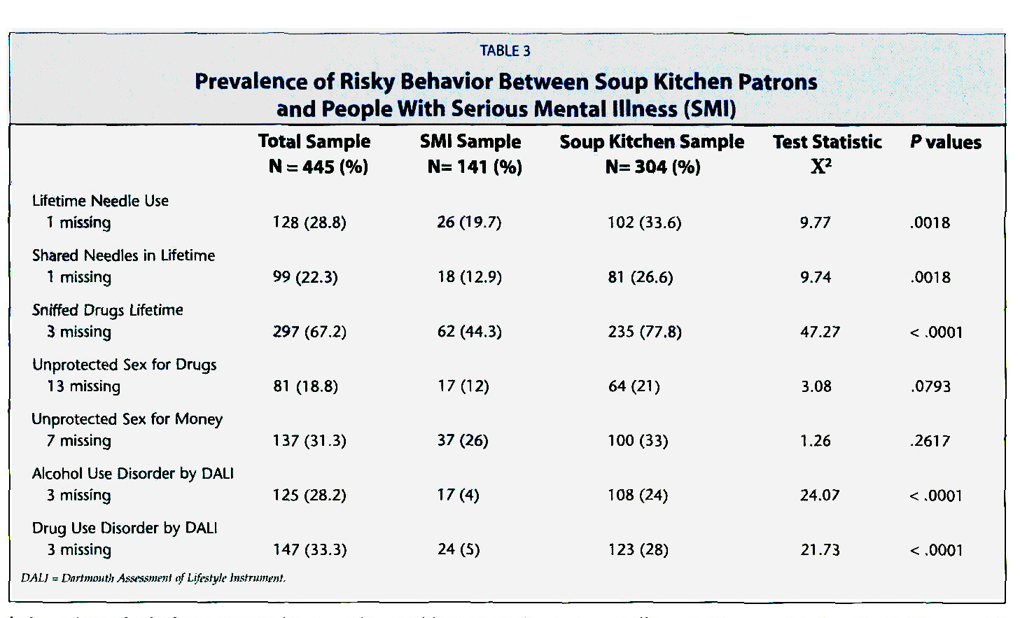 TABLE 3Prevalence of Risky Behavior Between Soup Kitchen Patrons and People With Serious Mental Illness (SMI)