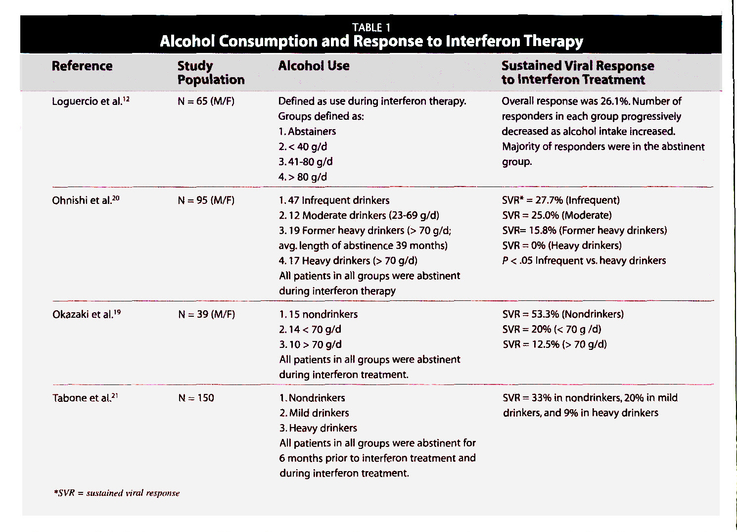 TABLE 1Alcohol Consumption and Response to Interferon Therapy
