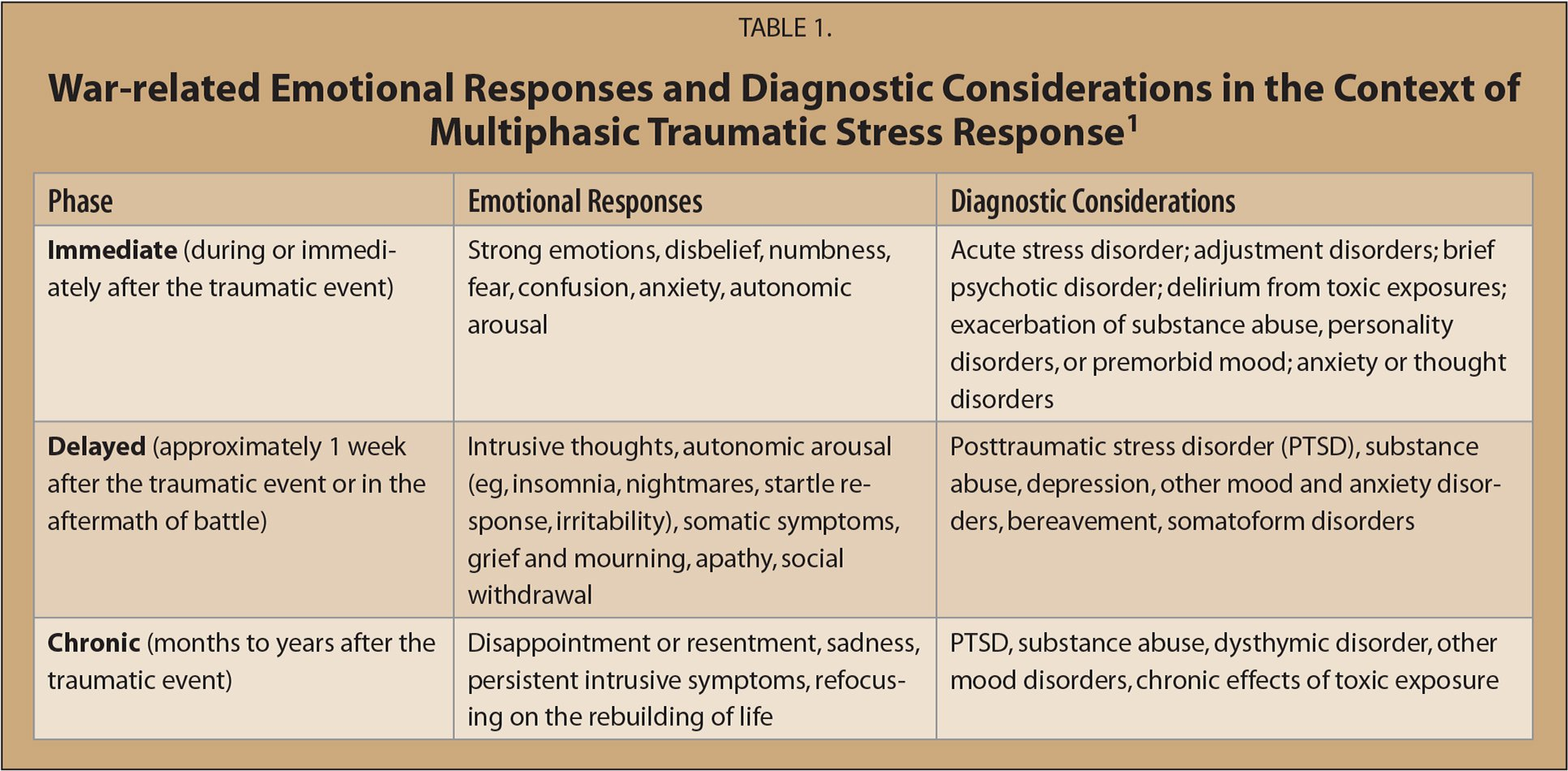 War-related Emotional Responses and Diagnostic Considerations in the Context of Multiphasic Traumatic Stress Response1