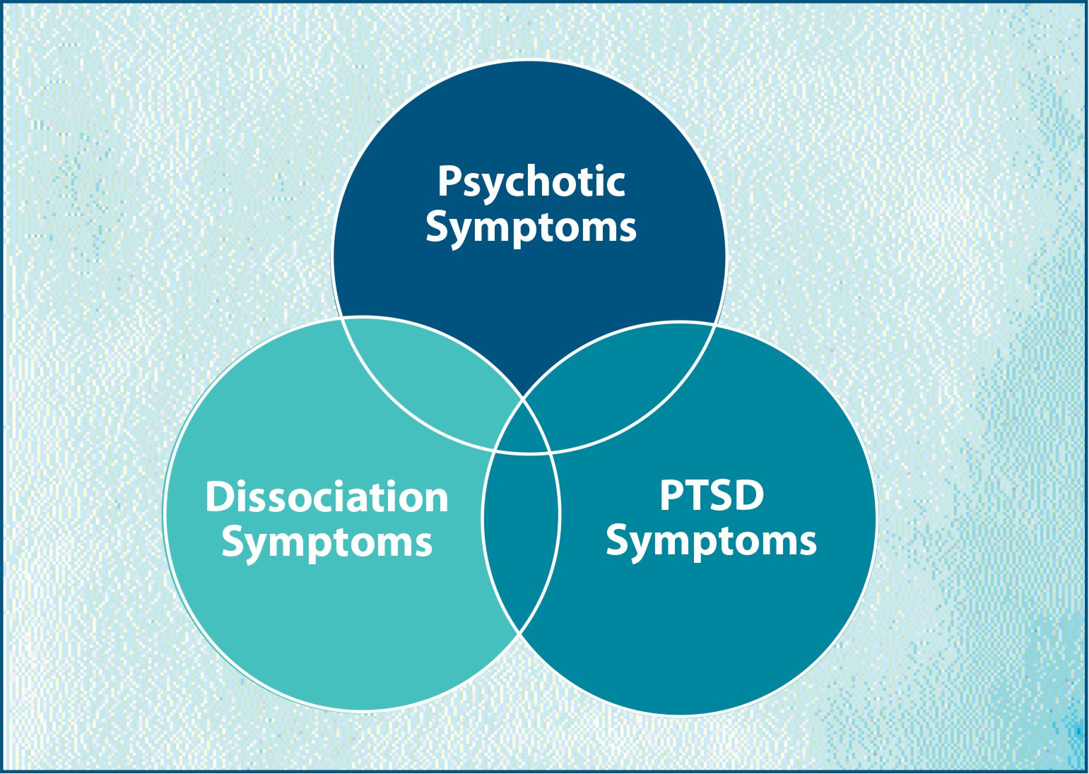Overlapping symptoms of schizophrenia, posttraumatic stress disorder, and dissociation.