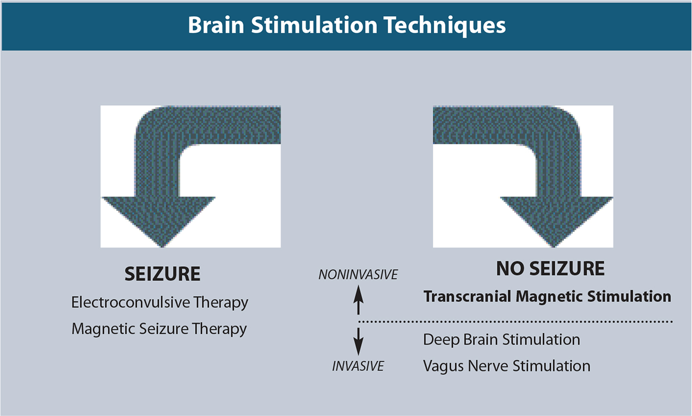 Brain stimulation therapies as a novel platform of antidepressant treatment.