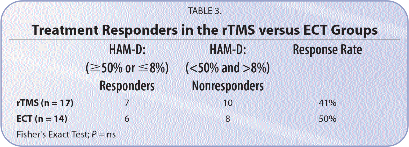 Treatment Responders in the rTMS versus ECT Groups