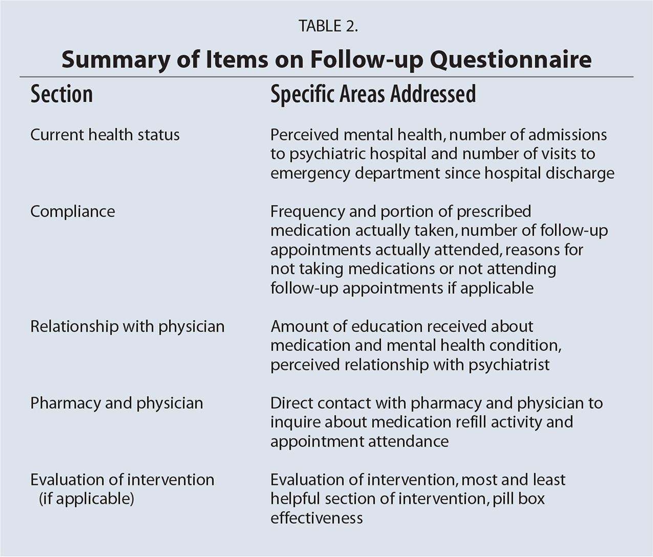 Summary of Items on Follow-up Questionnaire