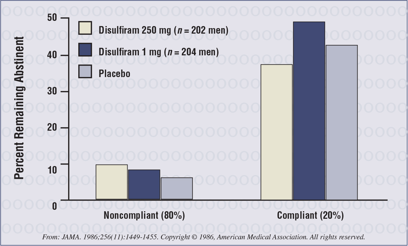 Alcohol abstinence rates for two doses of disulfiram compared with placebo in 406 men. Medication compliance was shown to be the primary factor in maintaining abstinence.17
