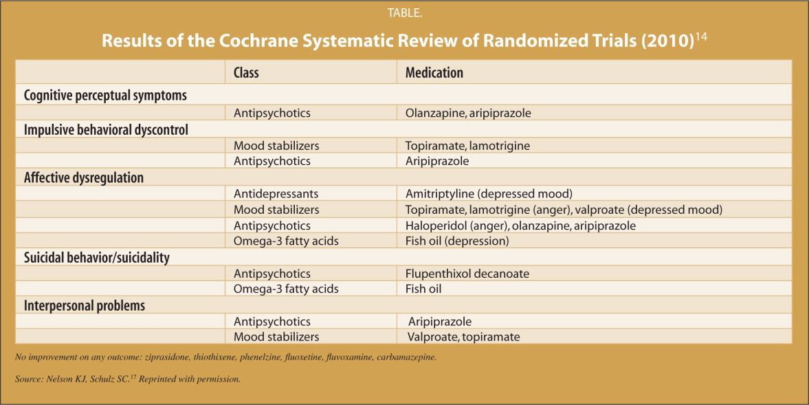 Results of the Cochrane Systematic Review of Randomized Trials (2010)14