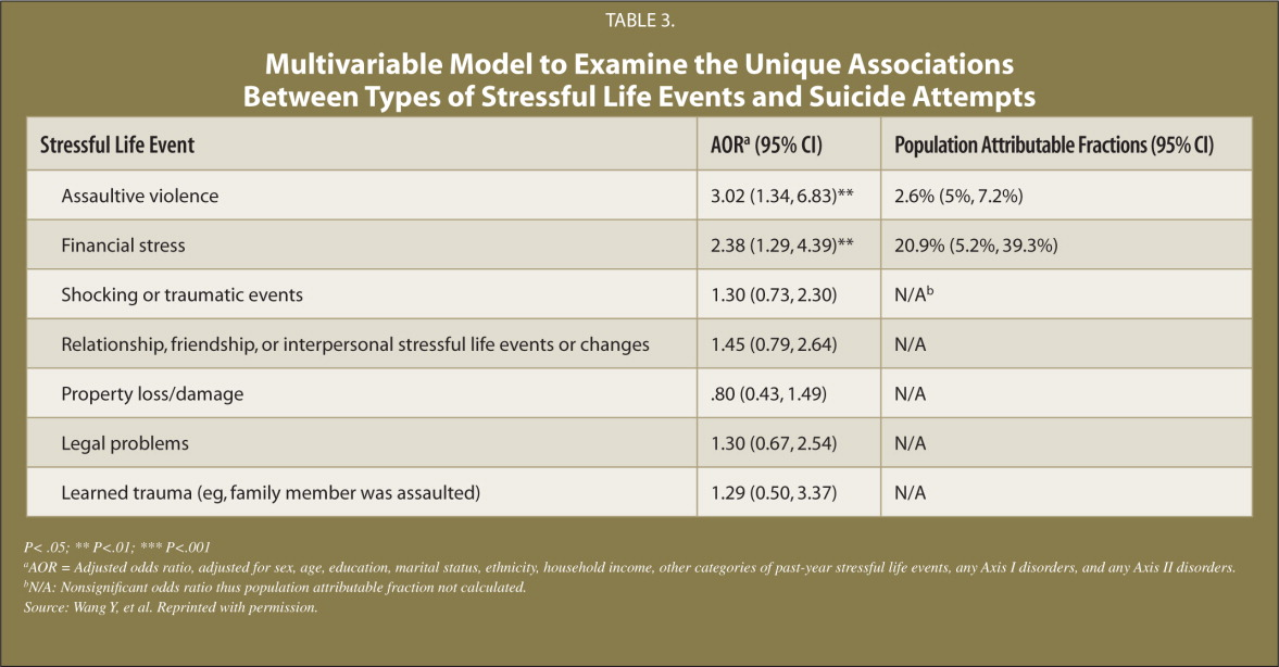 Multivariable Model to Examine the Unique Associations Between Types of Stressful Life Events and Suicide Attempts