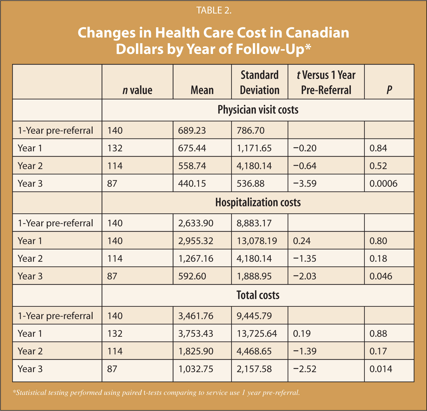 Changes in Health Care Cost in Canadian Dollars by Year of Follow-Up*