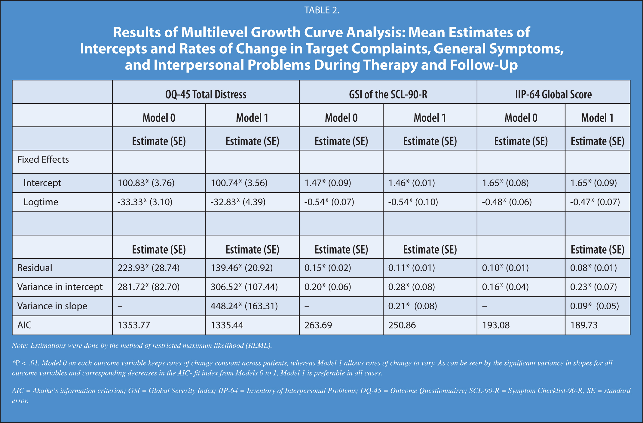 Results of Multilevel Growth Curve Analysis: Mean Estimates of Intercepts and Rates of Change in Target Complaints, General Symptoms, and Interpersonal Problems During Therapy and Follow-Up
