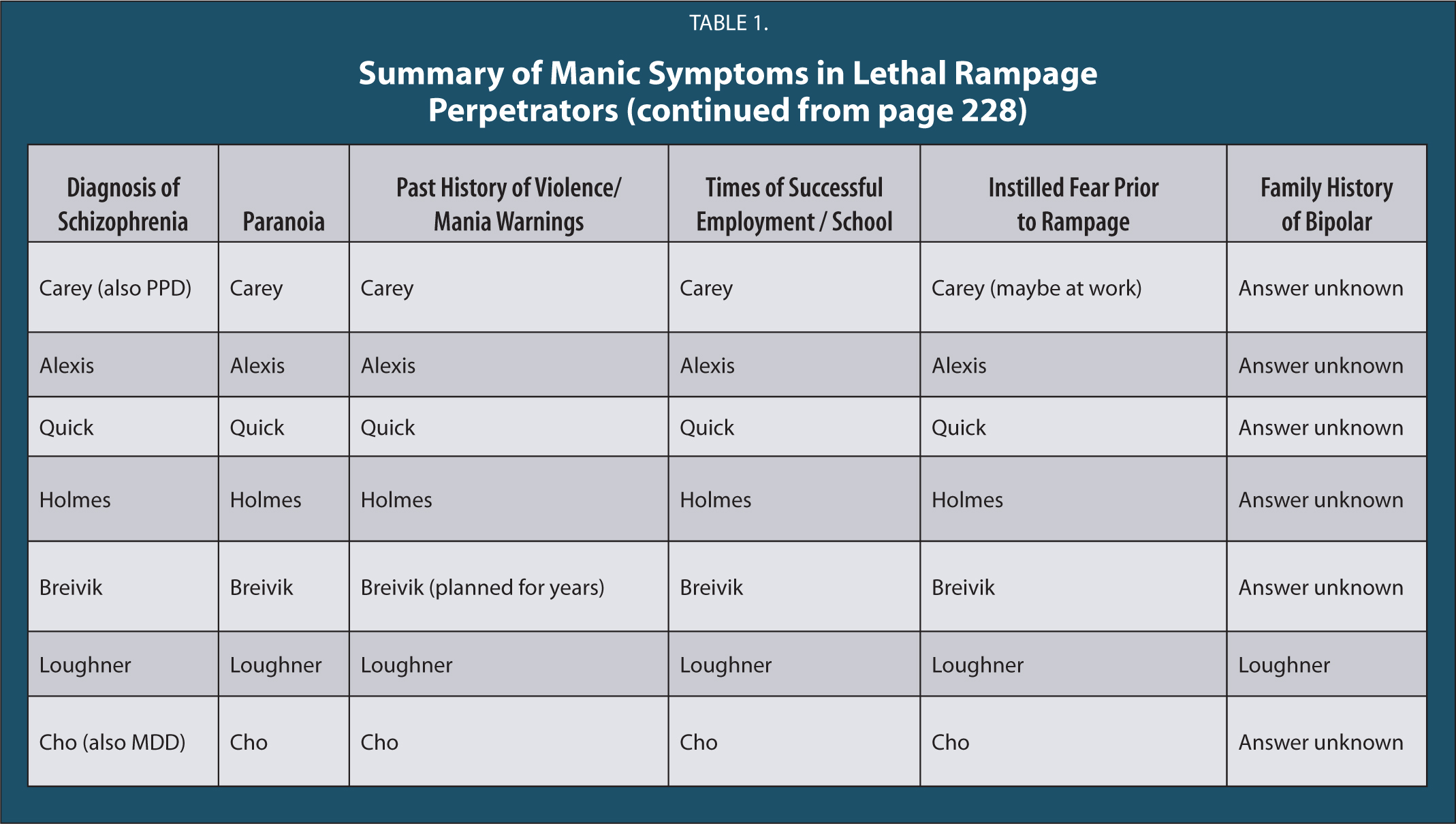 Summary of Manic Symptoms in Lethal Rampage Perpetrators