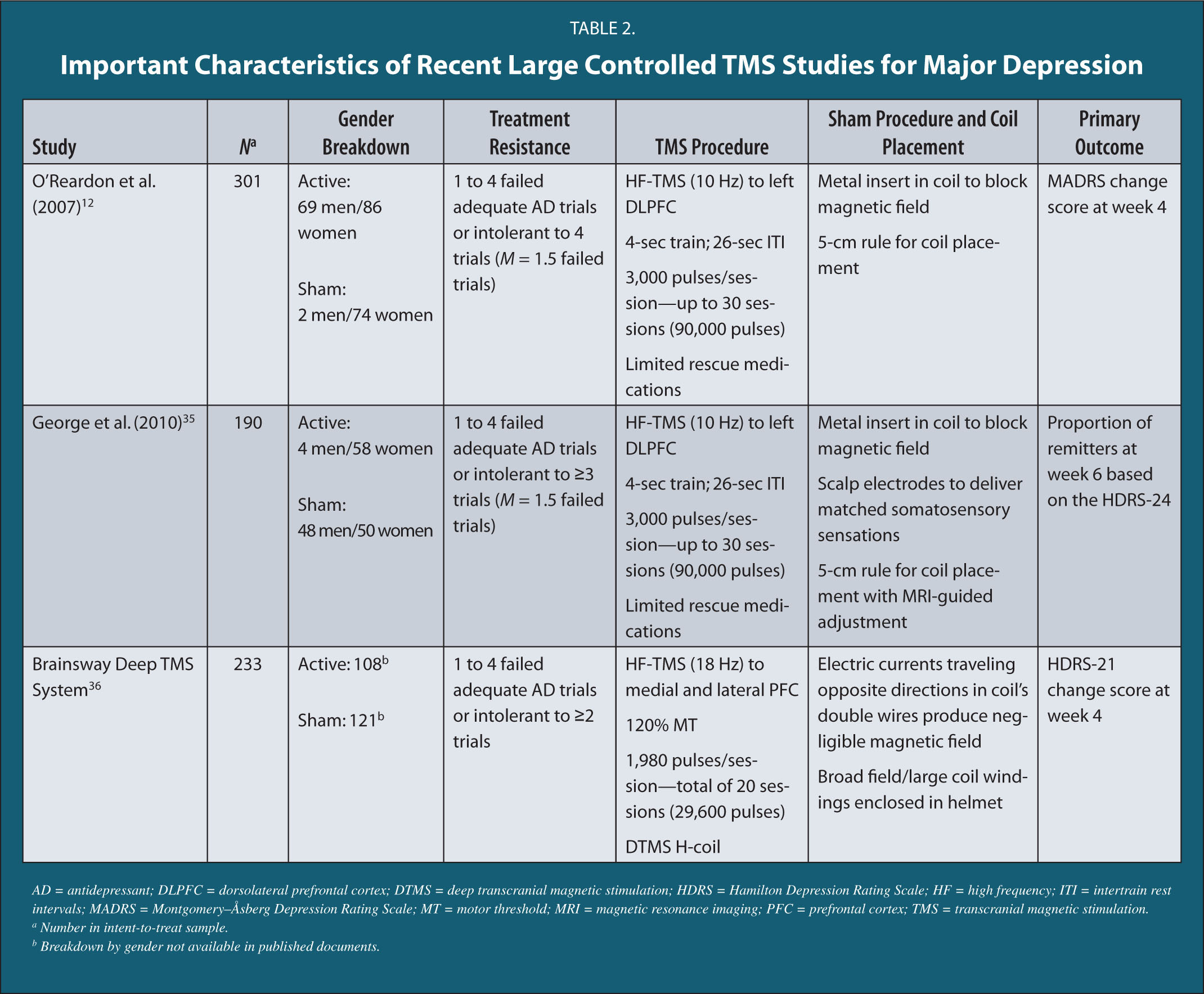 Important Characteristics of Recent Large Controlled TMS Studies for Major Depression