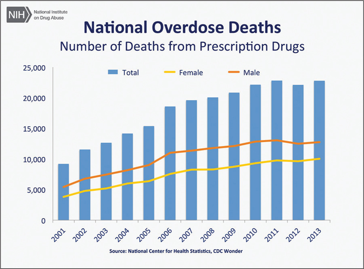 Bar chart showing the total number of US overdose deaths involving opioid prescription drugs from 2001 to 2013. The chart is overlain by a line graph showing the number of deaths by gender. From 2001 to 2013, there was a 2.5-fold increase in the total number of deaths. From the National Institutes of Health26 (in the public domain).