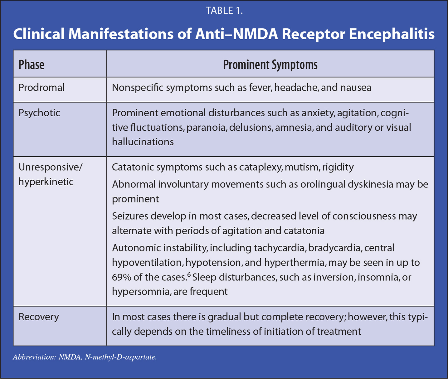 Clinical Manifestations of Anti–NMDA Receptor Encephalitis