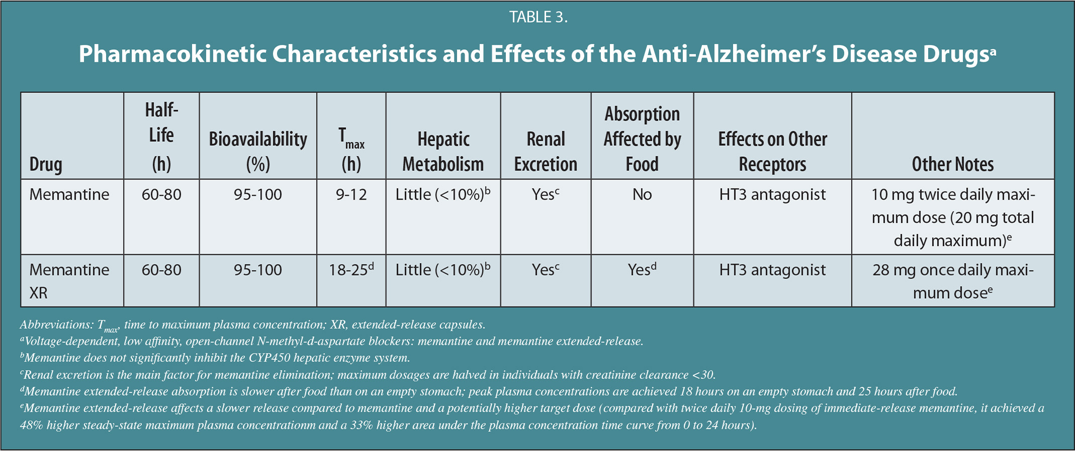 Pharmacokinetic Characteristics and Effects of the Anti-Alzheimer's Disease Drugsa