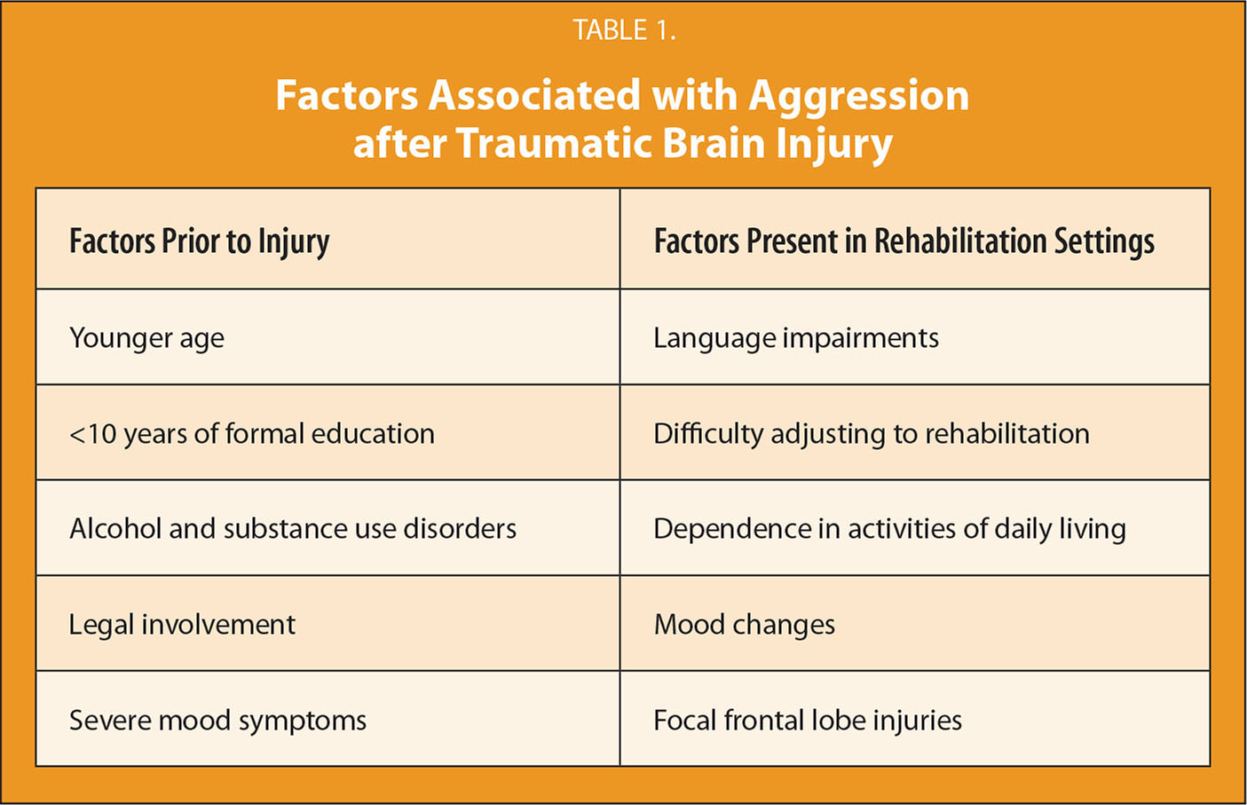 discuss the variables involved in aggression Biological and social causes of aggression aggression: physical or verbal behavior intended to harm  aggression can be either: inwardly directed (self-mutilation or suicide) or outwardly directed at another person.
