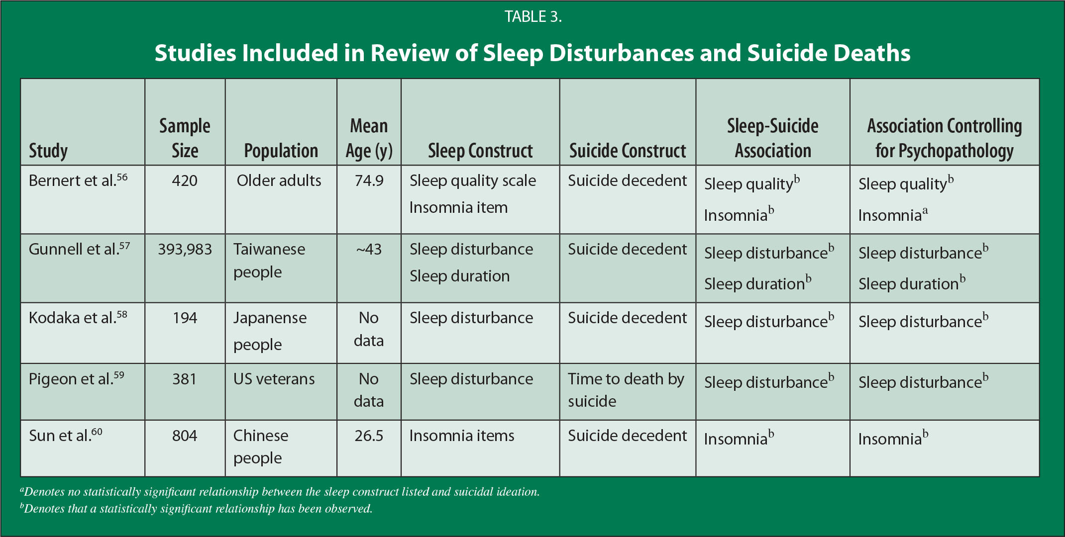 Studies Included in Review of Sleep Disturbances and Suicide Deaths