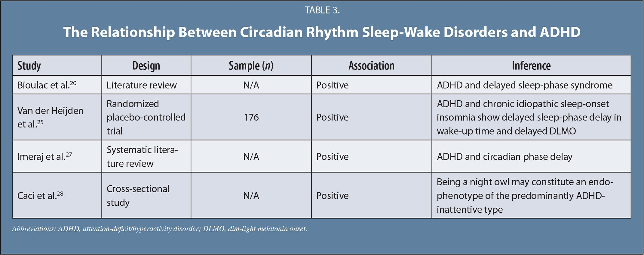 The Relationship Between Circadian Rhythm Sleep-Wake Disorders and ADHD