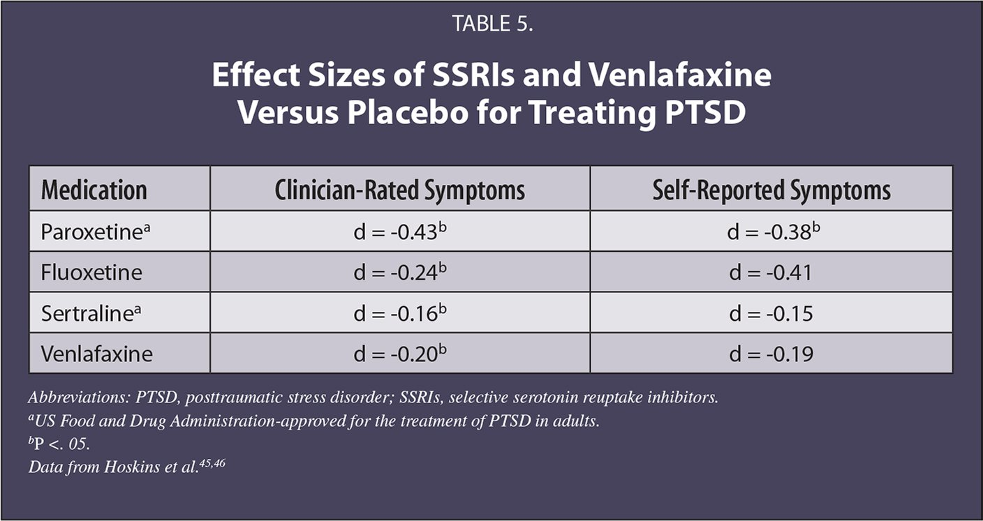Effect Sizes of SSRIs and Venlafaxine Versus Placebo for Treating PTSD