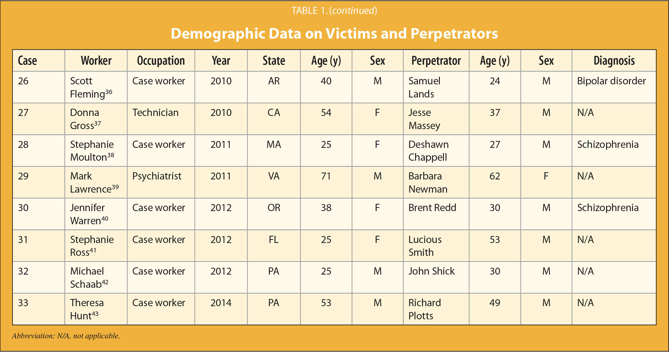 Demographic Data on Victims and Perpetrators