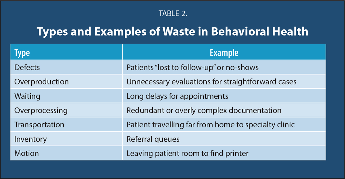 Types and Examples of Waste in Behavioral Health