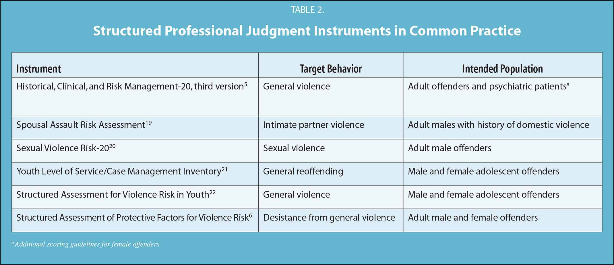 Structured Professional Judgment Instruments in Common Practice