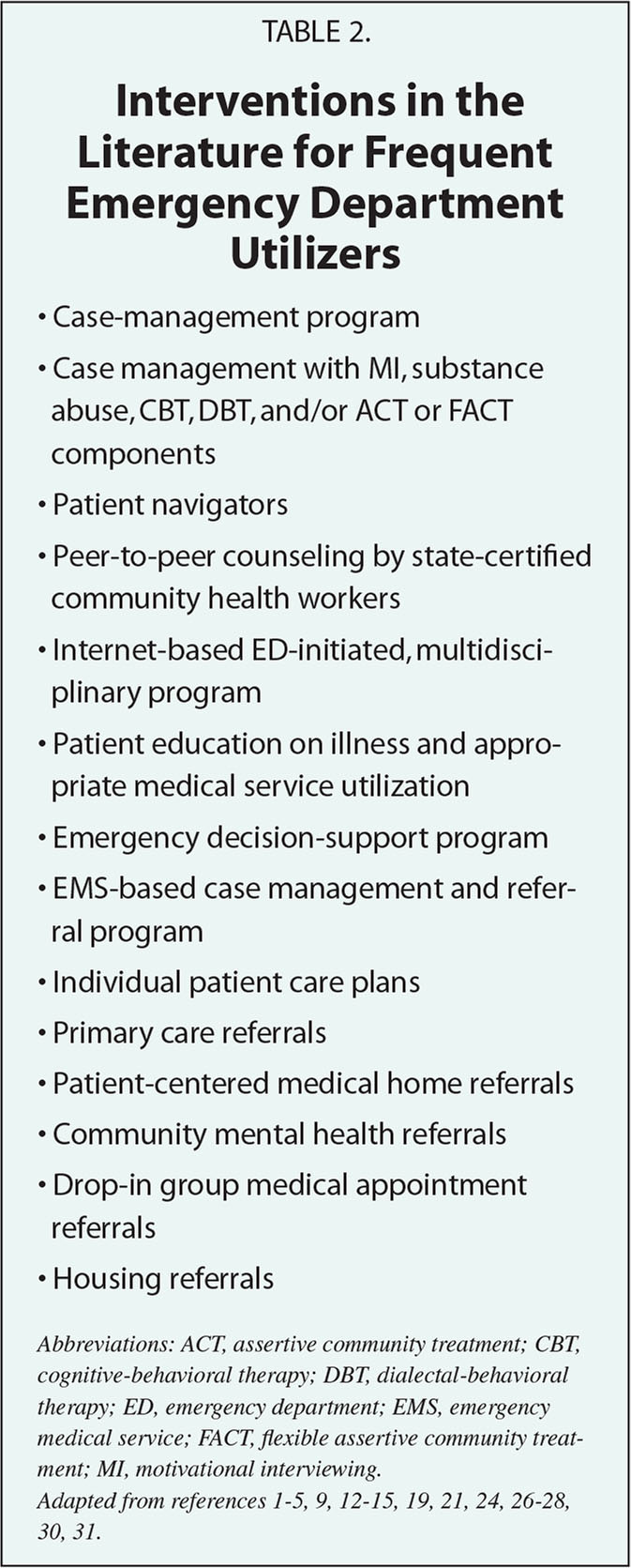 Interventions in the Literature for Frequent Emergency Department Utilizers