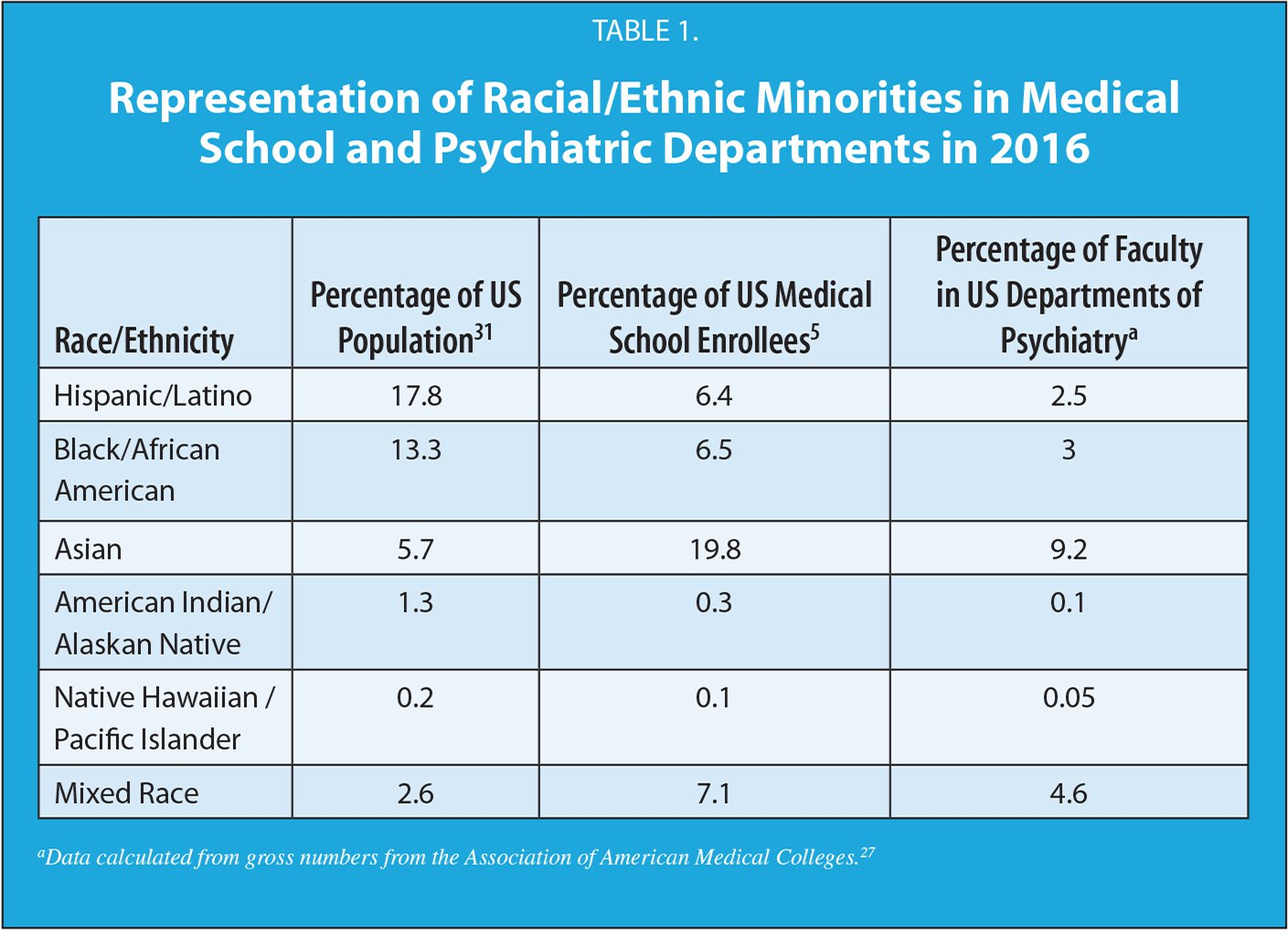 Representation of Racial/Ethnic Minorities in Medical School and Psychiatric Departments in 2016