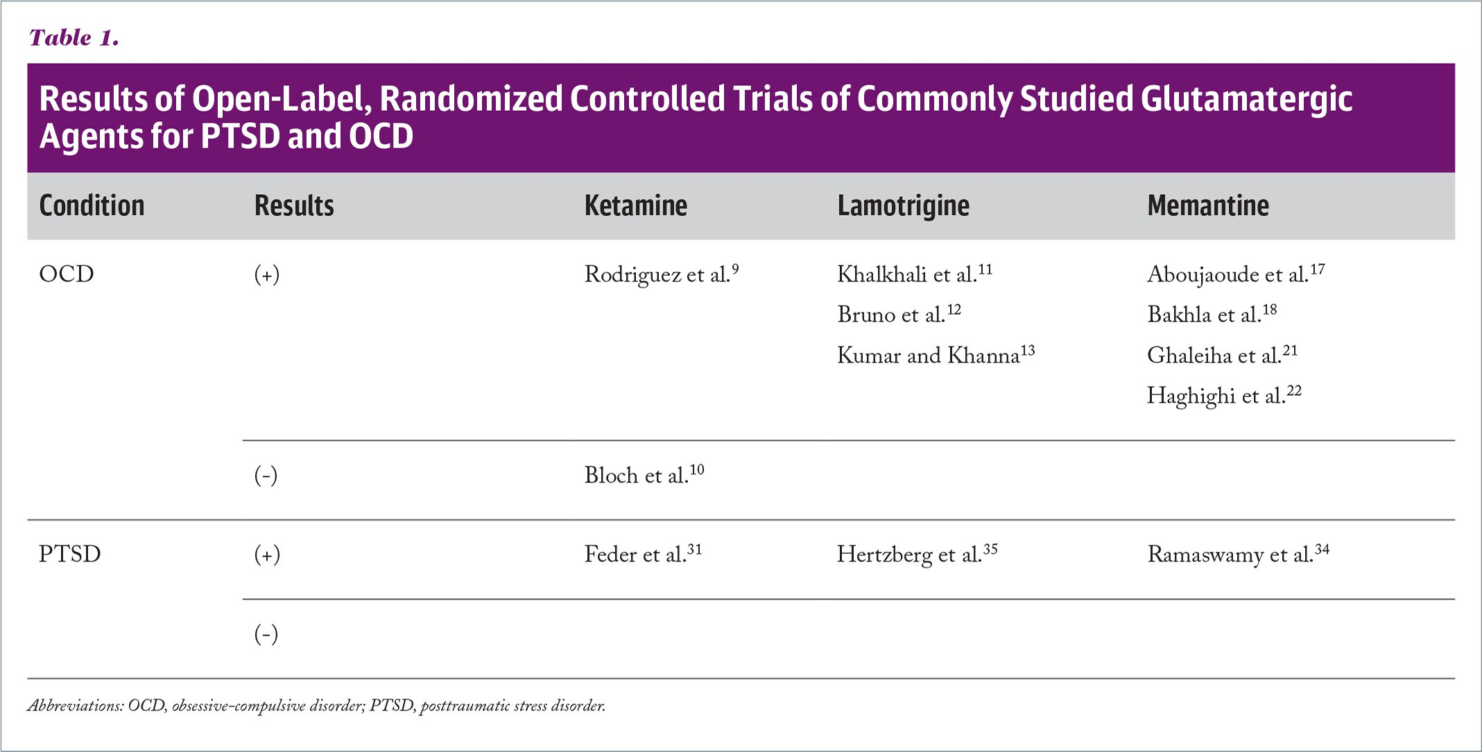 Results of Open-Label, Randomized Controlled Trials of Commonly Studied Glutamatergic Agents for PTSD and OCD