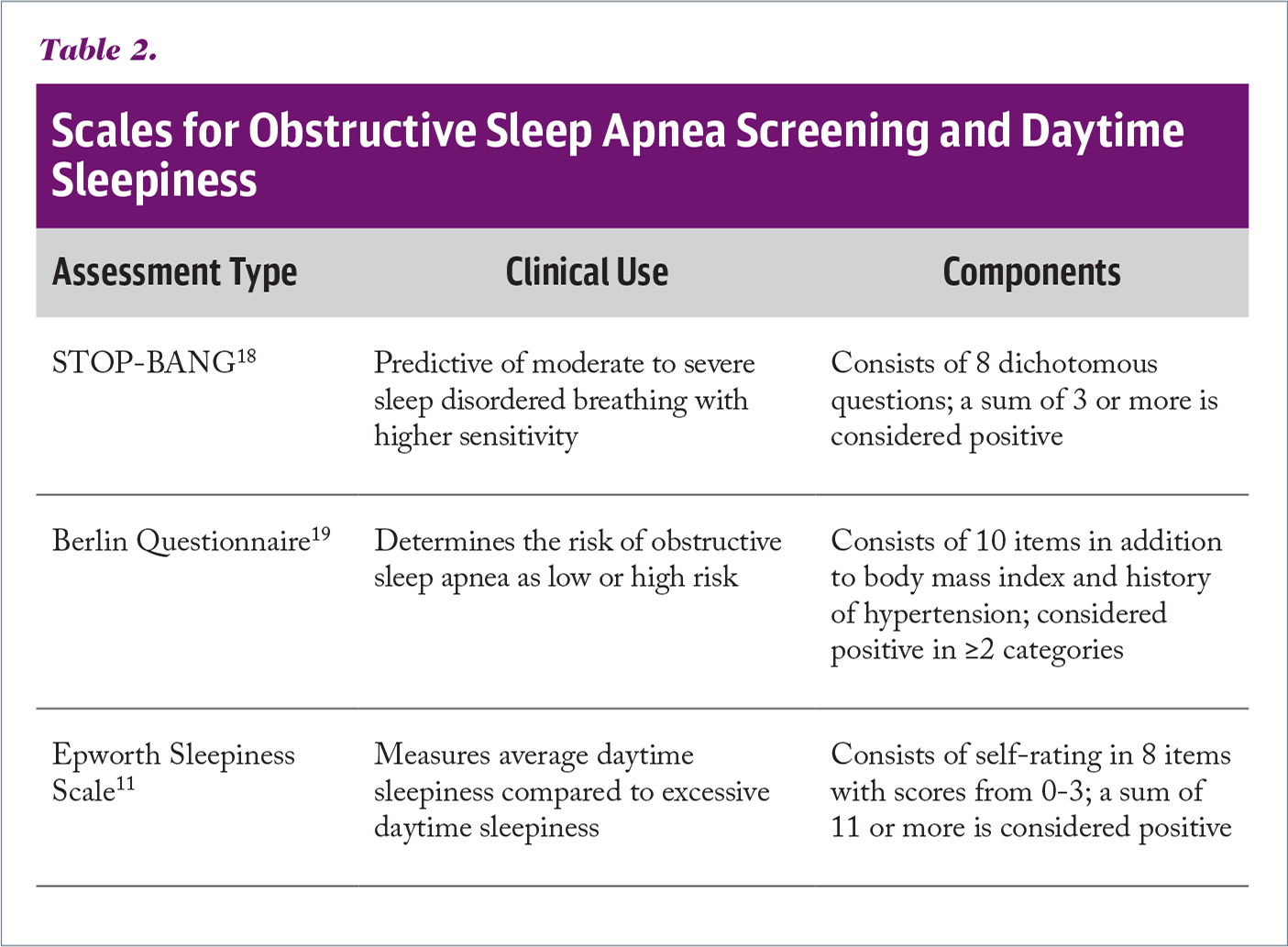 Scales for Obstructive Sleep Apnea Screening and Daytime Sleepiness