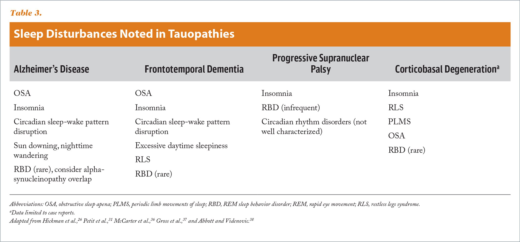 Sleep Disturbances Noted in Tauopathies