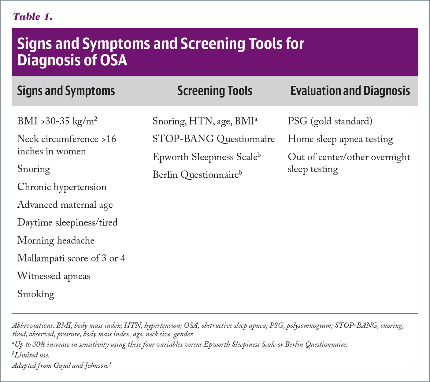 Signs and Symptoms and Screening Tools for Diagnosis of OSA