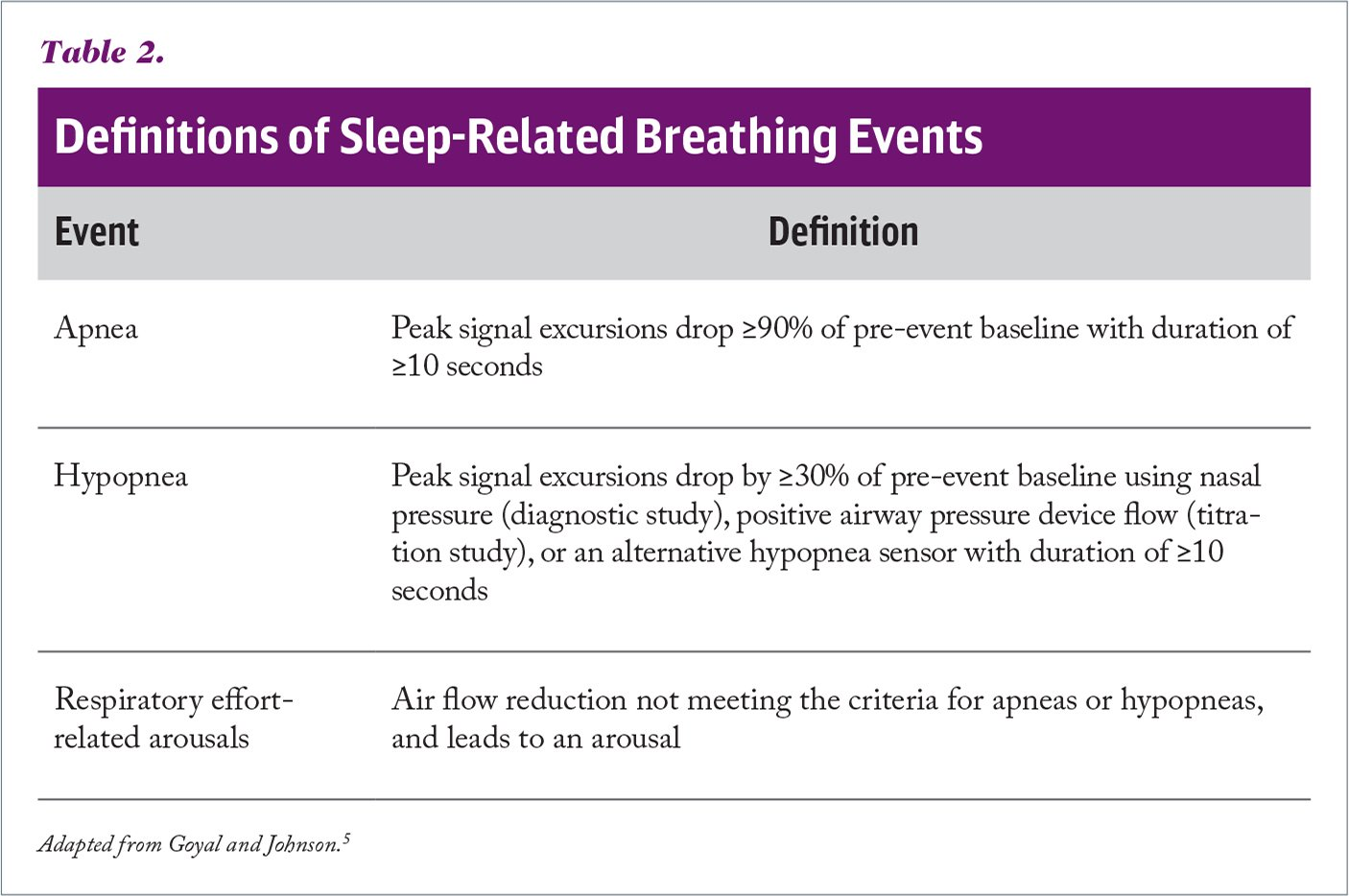 Definitions of Sleep-Related Breathing Events