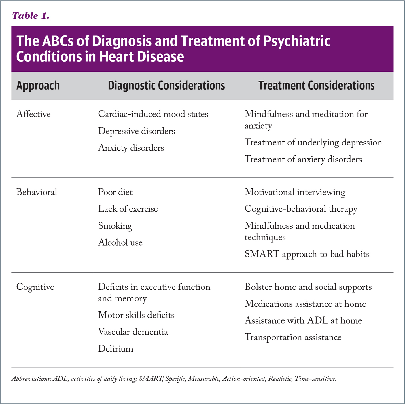 The ABCs of Diagnosis and Treatment of Psychiatric Conditions in Heart Disease