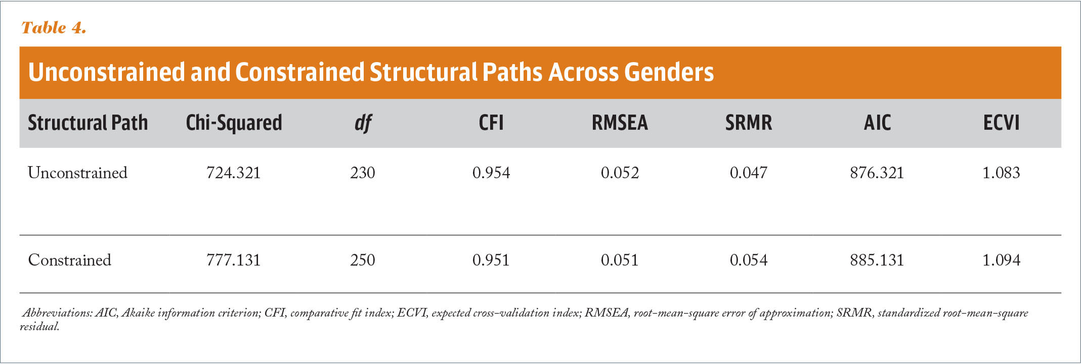 Unconstrained and Constrained Structural Paths Across Genders