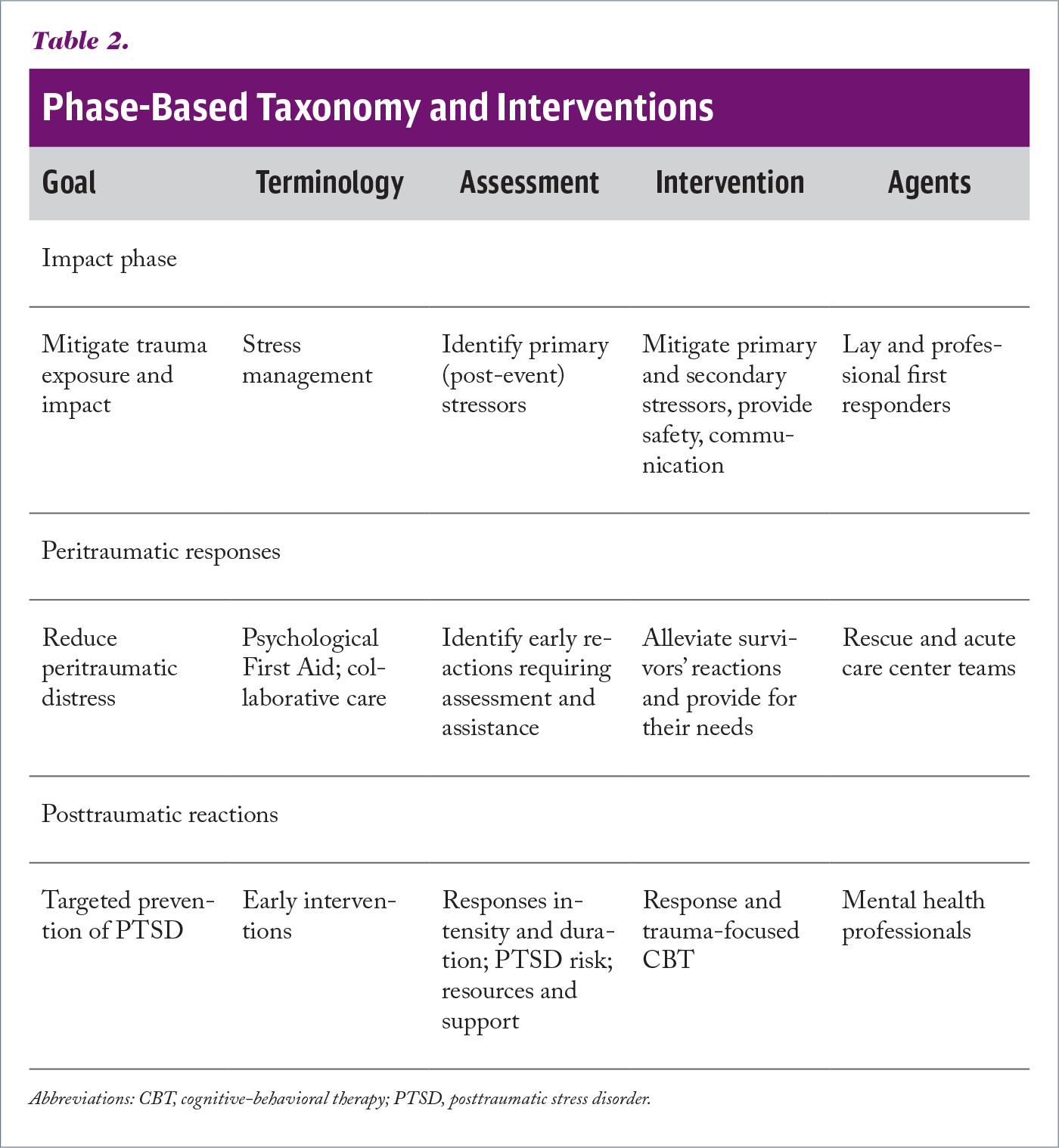 Phase-Based Taxonomy and Interventions
