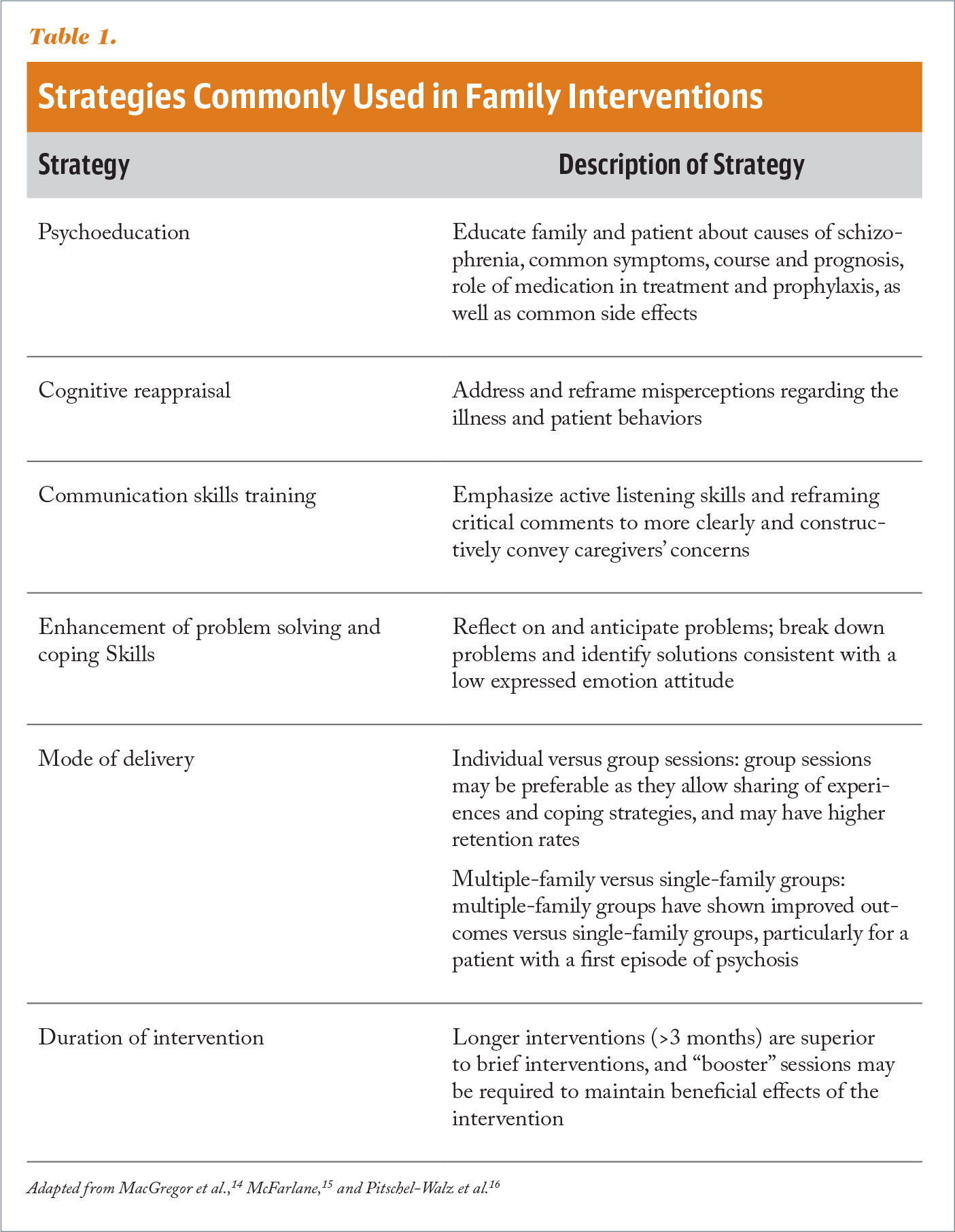 Strategies Commonly Used in Family Interventions