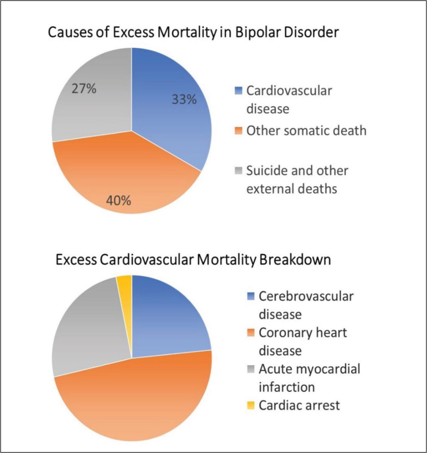 This figure summarizes the excess mortality observed in a population-based sample in Sweden that included 17,101 people with bipolar disorder and also included 20 years of follow-up. Cardiovascular diseases contributed to approximately one-third of the excess deaths observed; the mortality rate ratio for cardiovascular disease was 2.03 (95% confidence interval 1.93–2.13). Nearly one-half of the cardiovascular mortality was due to coronary heart disease with the bulk of the remaining due to acute myocardial infarction and cerebrovascular disease. Adapted from Westman et al.5
