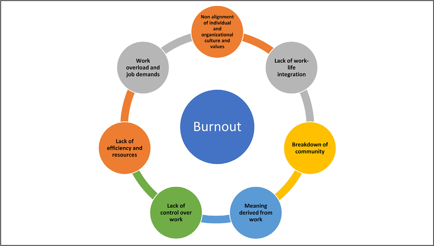 Factors contributing to burnout and exacerbated by the coronavirus 2019 pandemic.