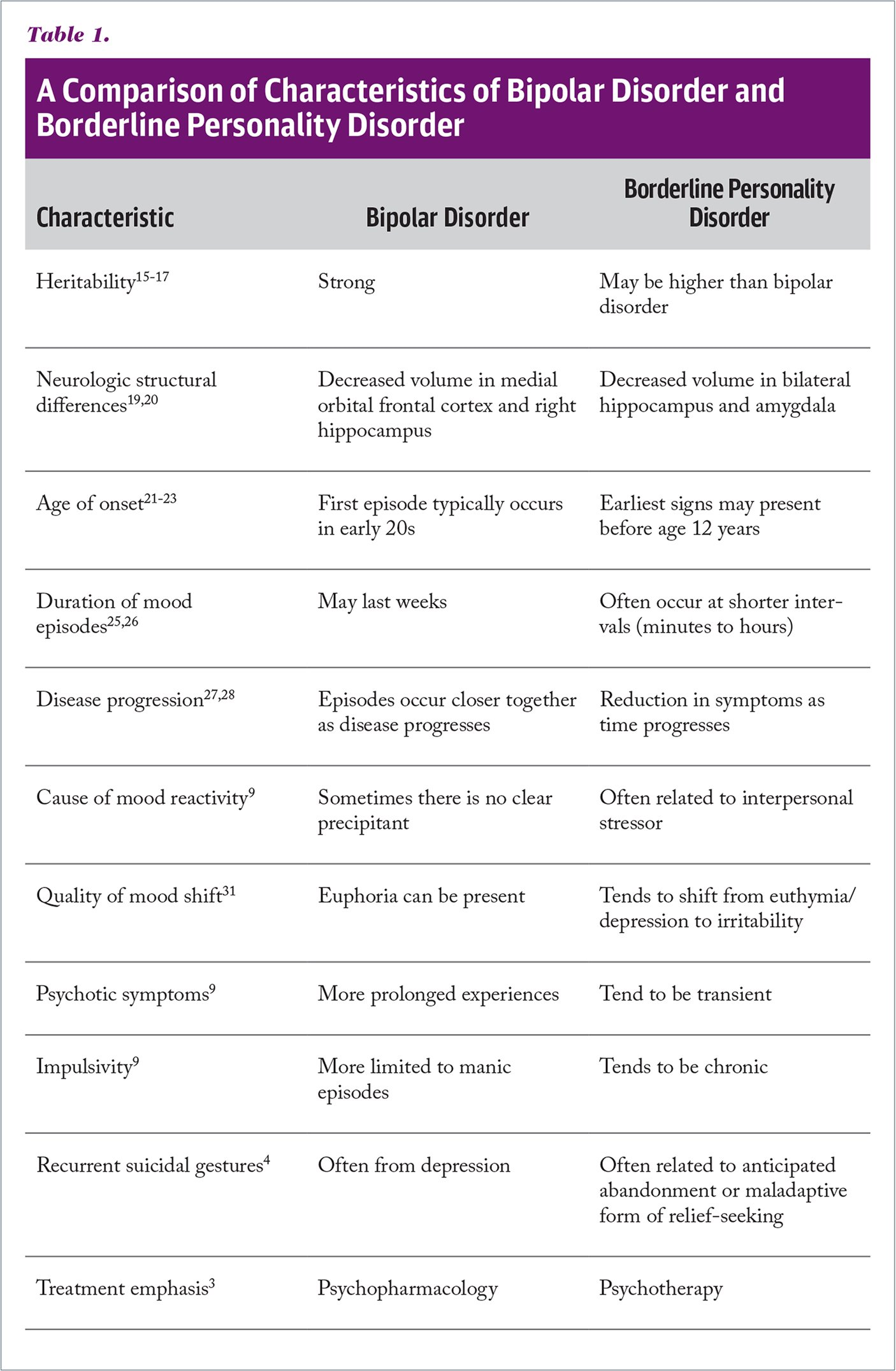 A Comparison of Characteristics of Bipolar Disorder and Borderline Personality Disorder