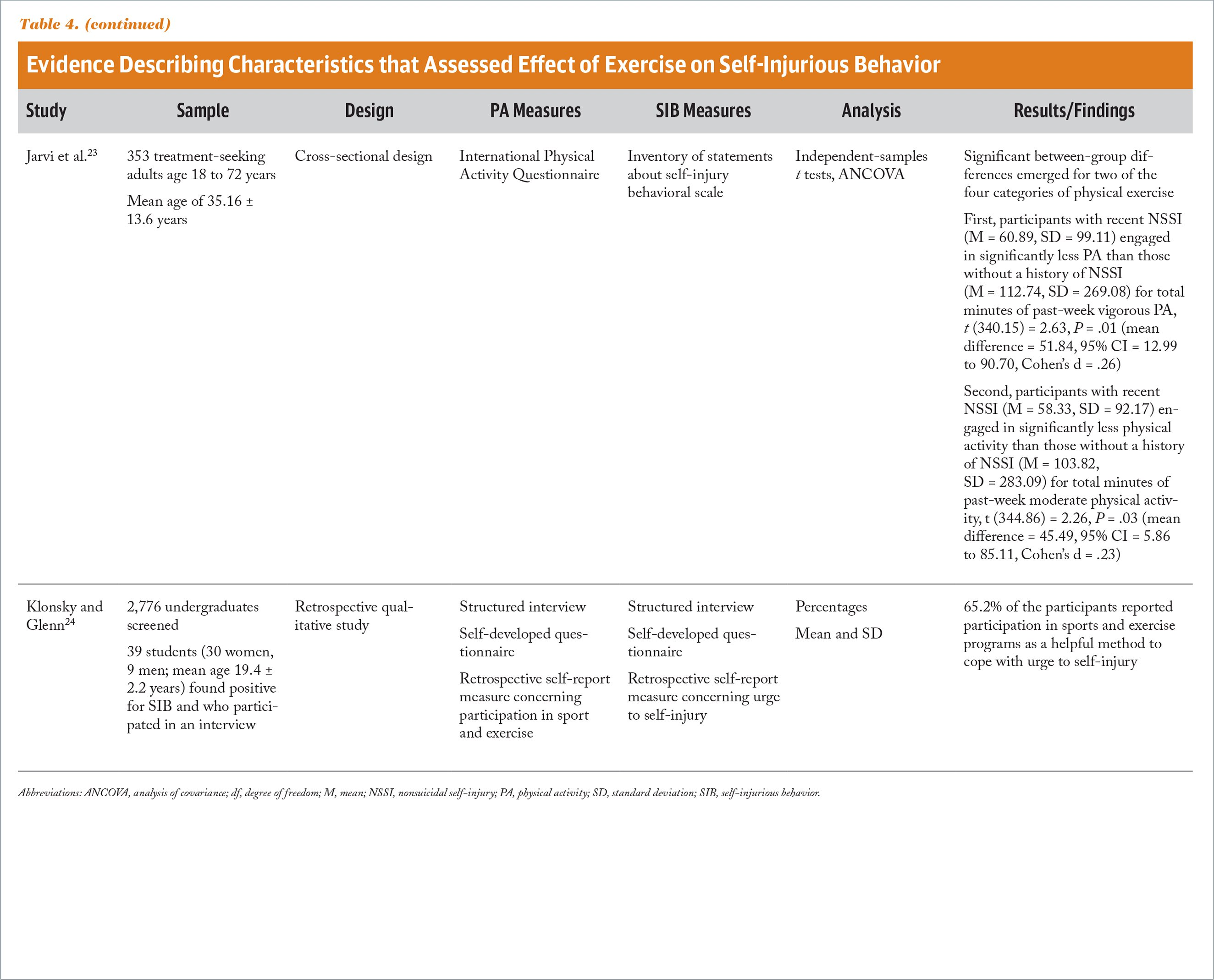 Evidence Describing Characteristics that Assessed Effect of Exercise on Self-Injurious Behavior