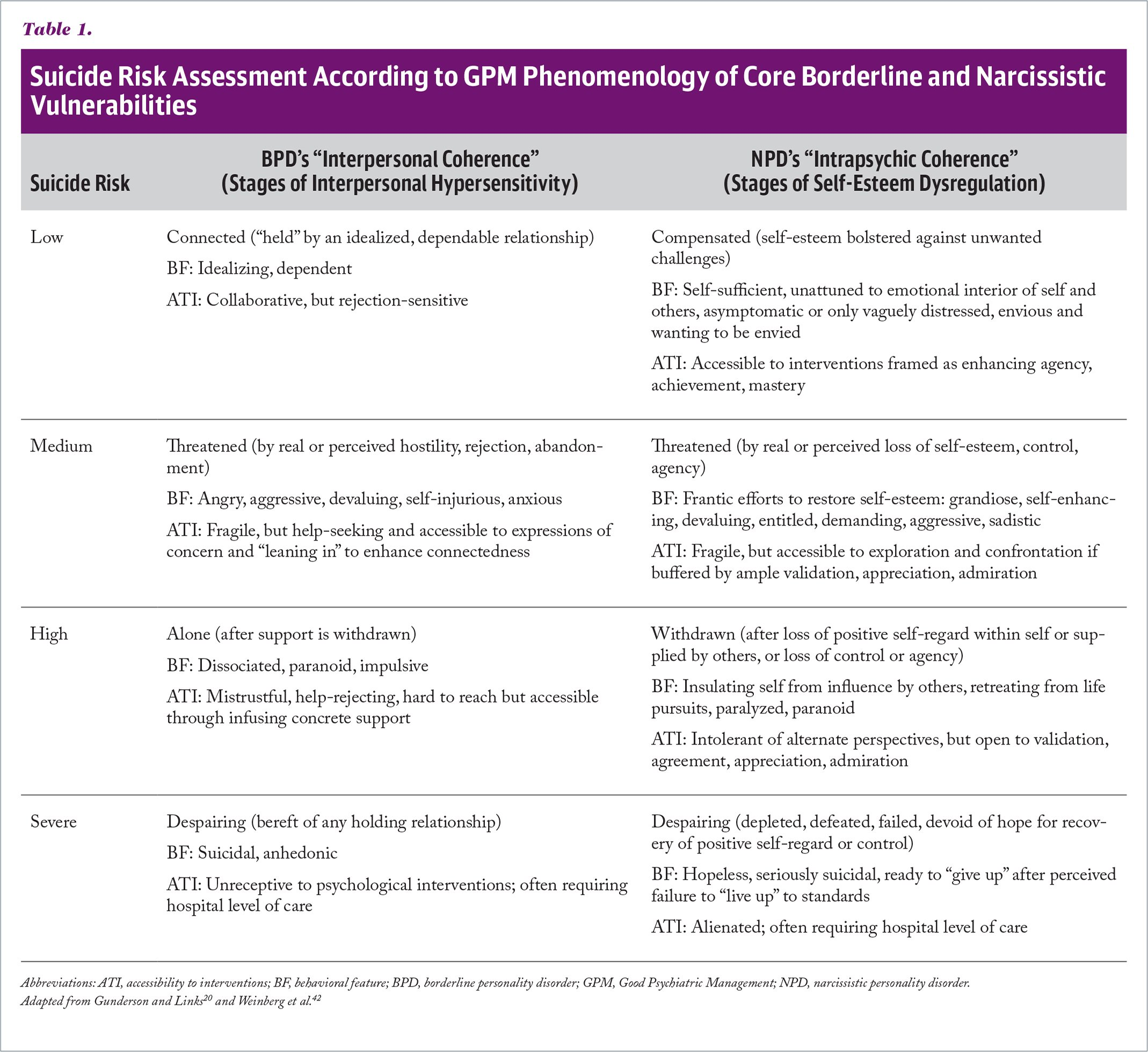 Suicide Risk Assessment According to GPM Phenomenology of Core Borderline and Narcissistic Vulnerabilities